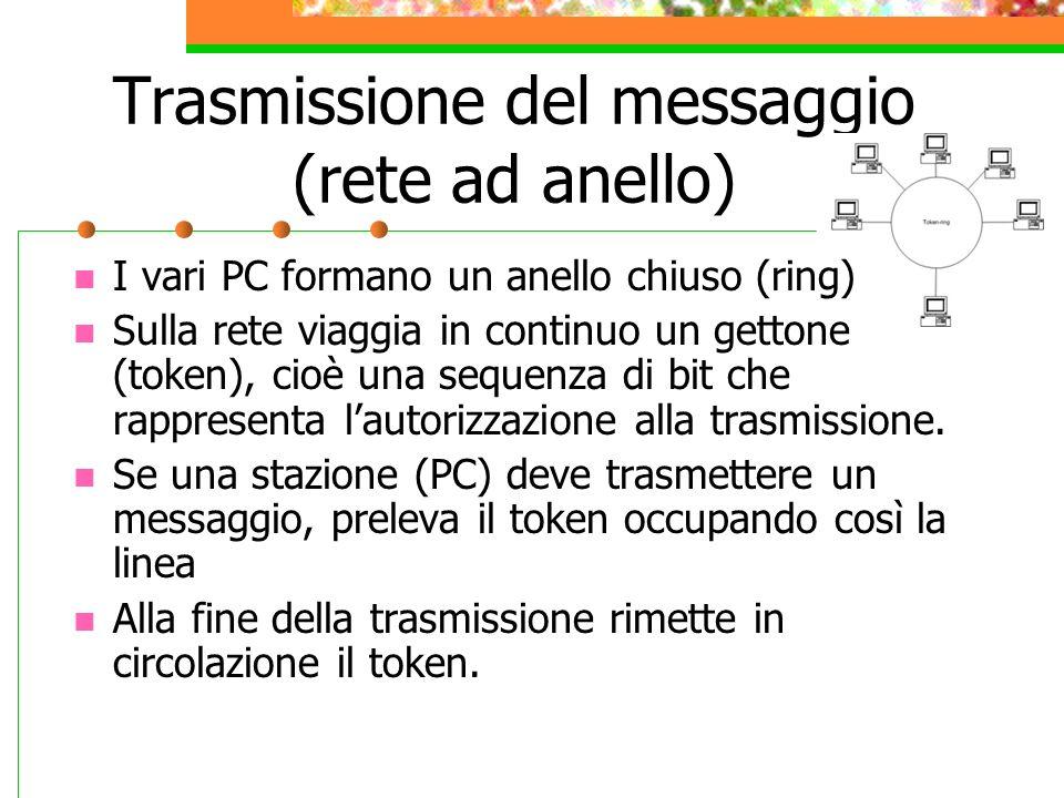 Trasmissione del messaggio (rete ad anello)