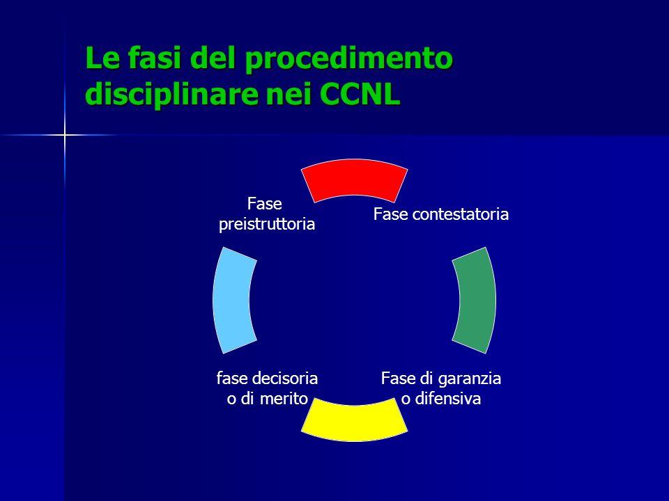Le fasi del procedimento disciplinare nei CCNL