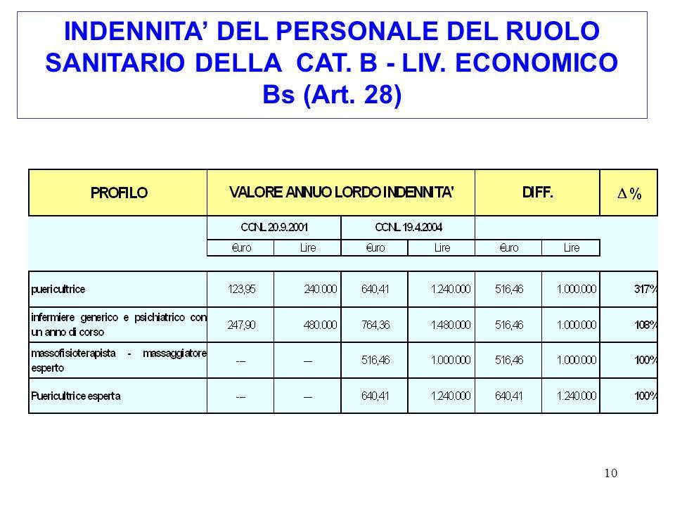 INDENNITA' DEL PERSONALE DEL RUOLO SANITARIO DELLA CAT. B - LIV