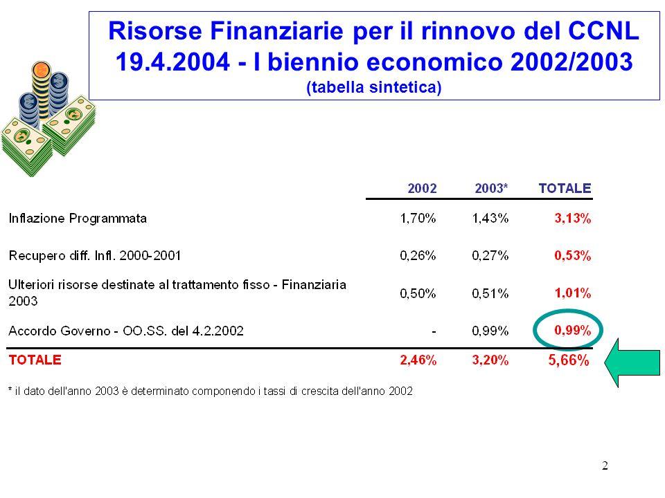 Risorse Finanziarie per il rinnovo del CCNL 19. 4