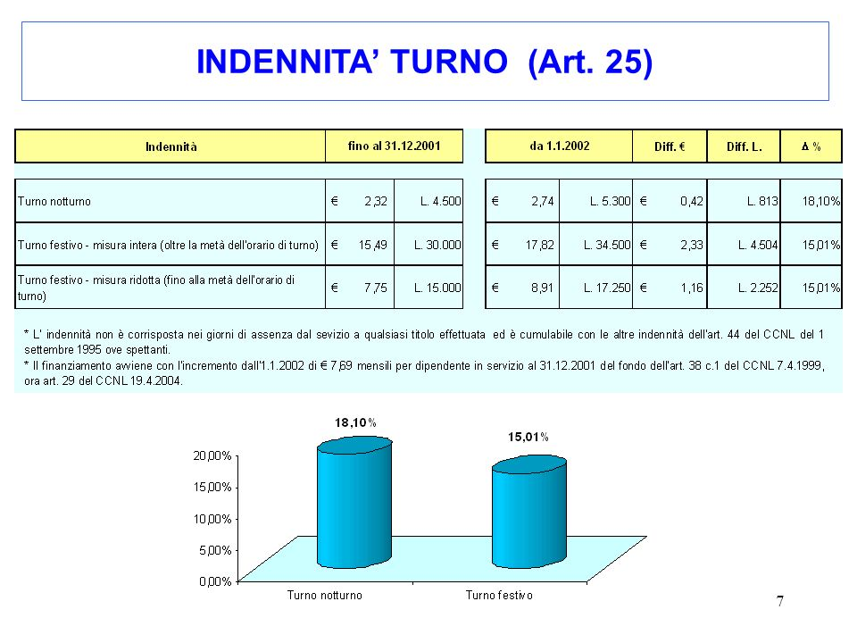 INDENNITA' TURNO (Art. 25)