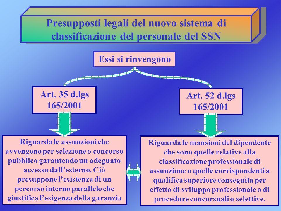 Presupposti legali del nuovo sistema di classificazione del personale del SSN