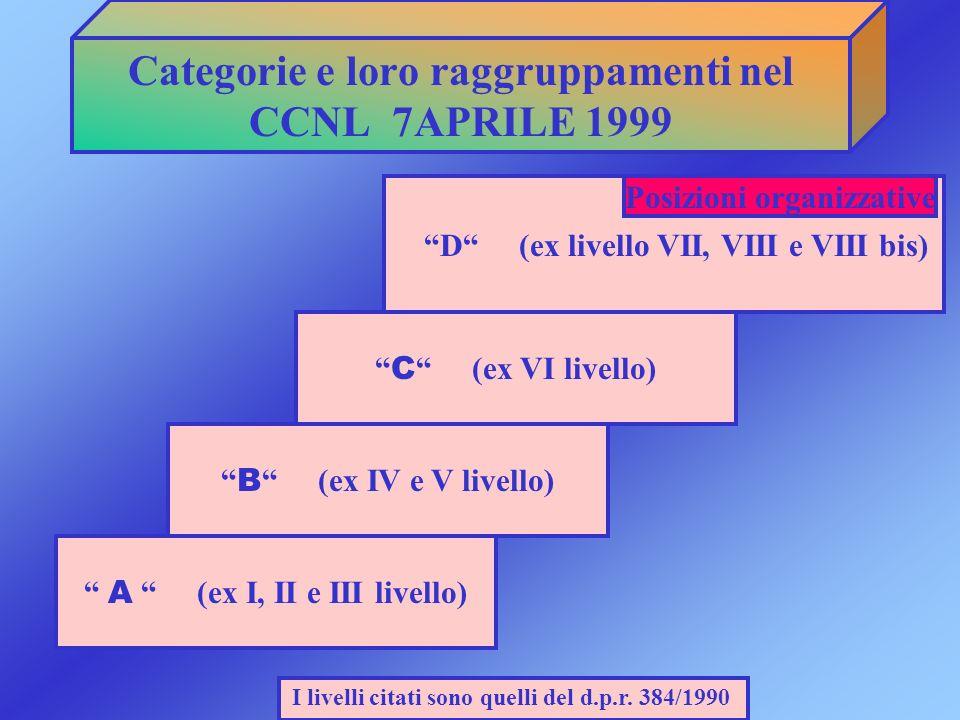 Categorie e loro raggruppamenti nel CCNL 7APRILE 1999