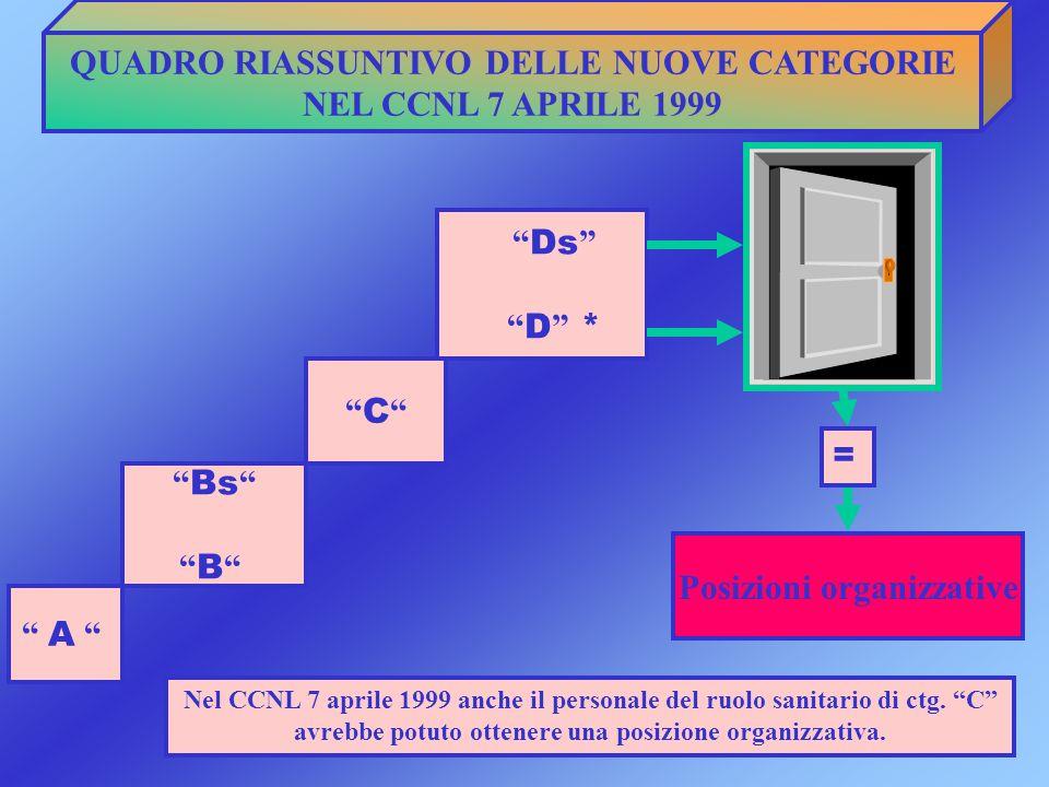 QUADRO RIASSUNTIVO DELLE NUOVE CATEGORIE NEL CCNL 7 APRILE 1999