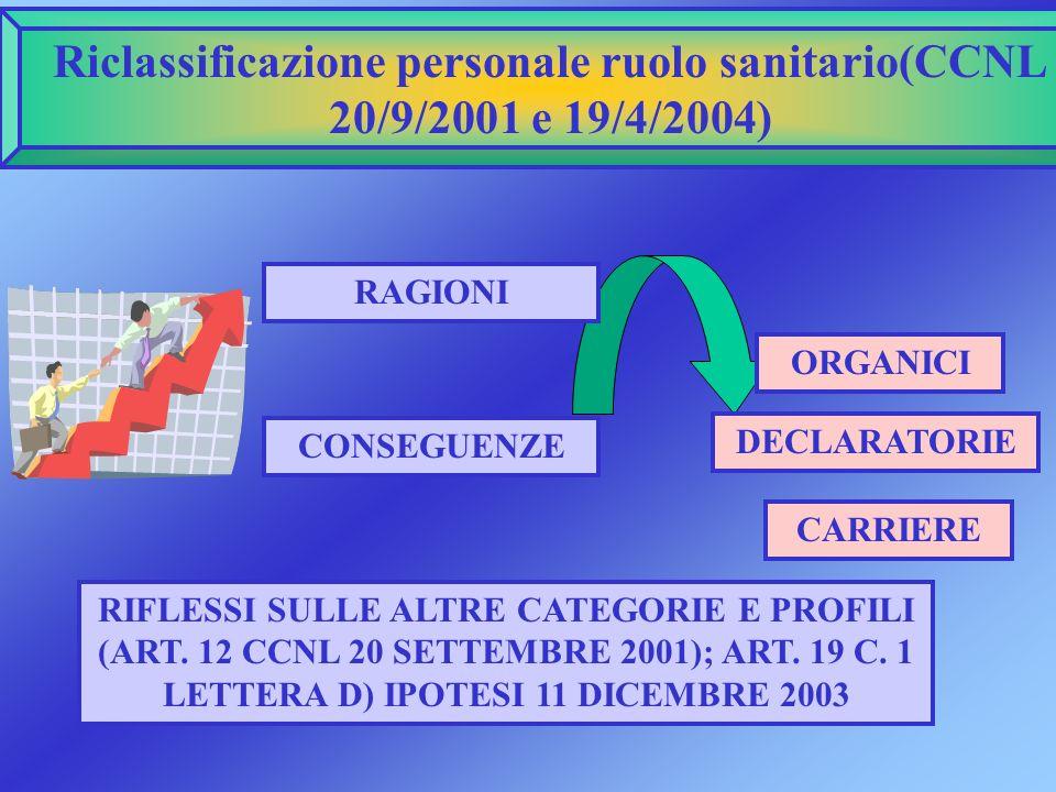 Riclassificazione personale ruolo sanitario(CCNL 20/9/2001 e 19/4/2004)