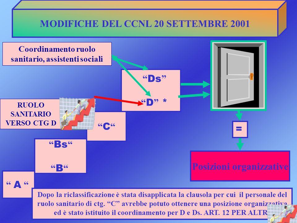 MODIFICHE DEL CCNL 20 SETTEMBRE 2001