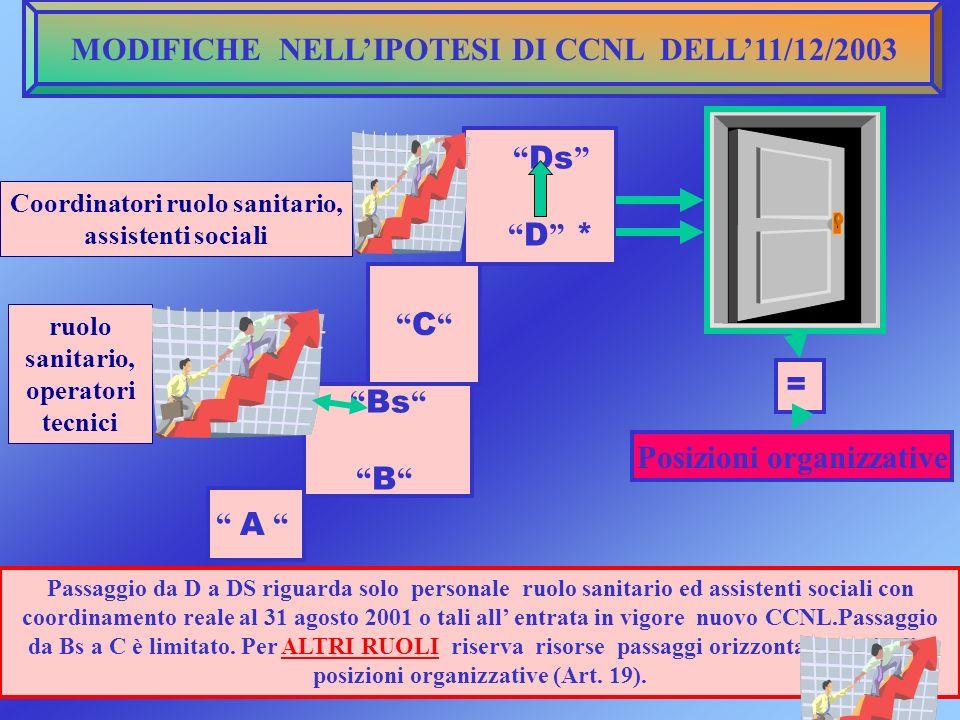 MODIFICHE NELL'IPOTESI DI CCNL DELL'11/12/2003
