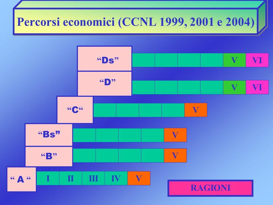 Percorsi economici (CCNL 1999, 2001 e 2004)