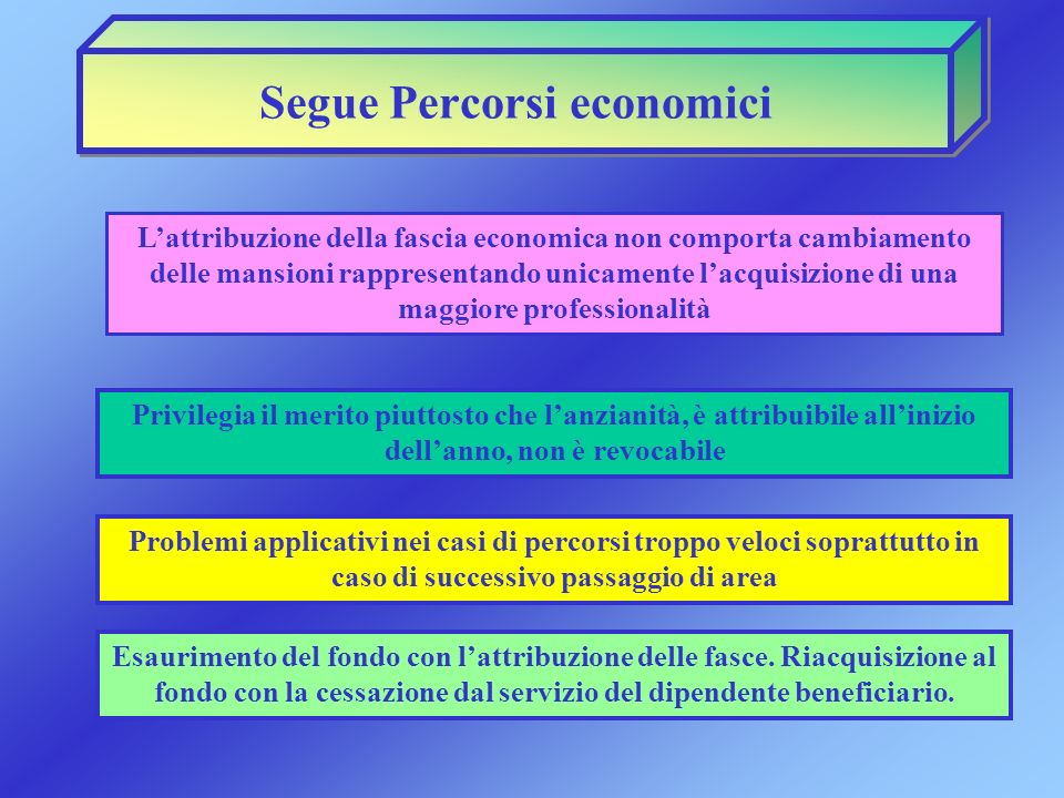 Segue Percorsi economici
