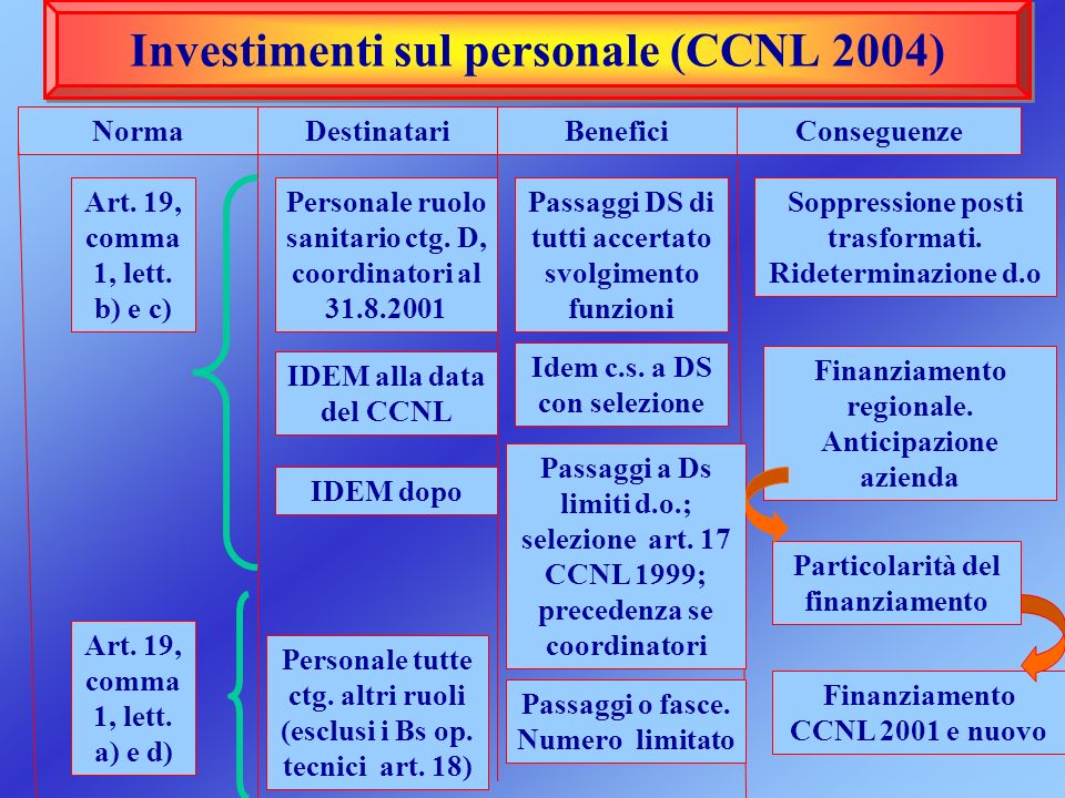 Investimenti sul personale (CCNL 2004)