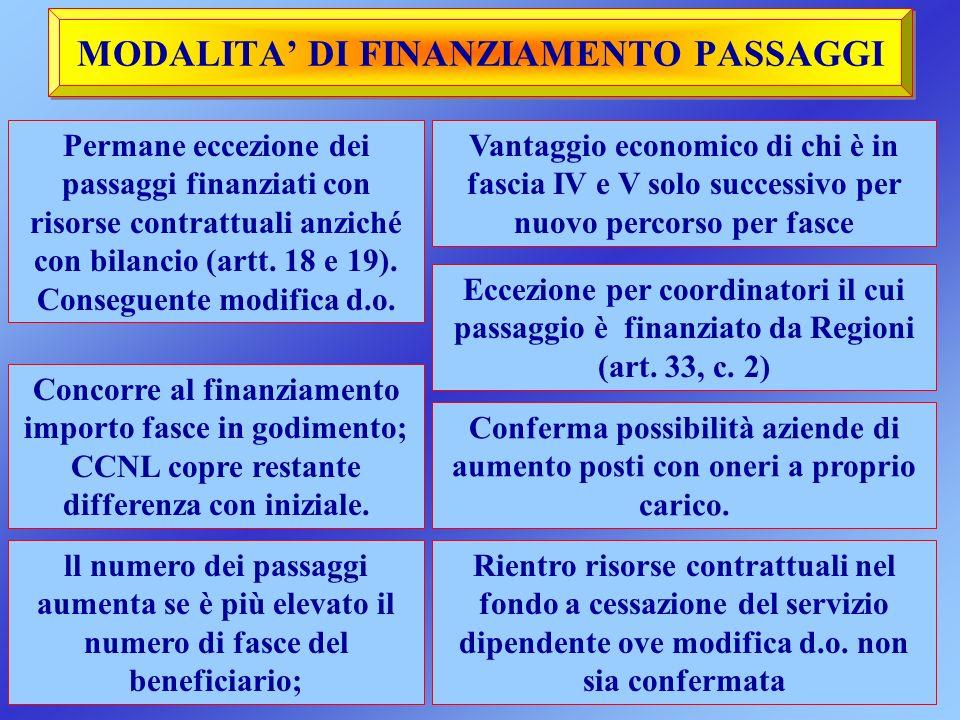 MODALITA' DI FINANZIAMENTO PASSAGGI