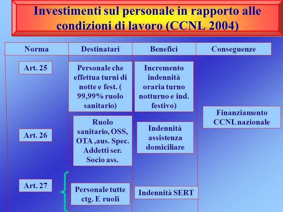 Investimenti sul personale in rapporto alle condizioni di lavoro (CCNL 2004)