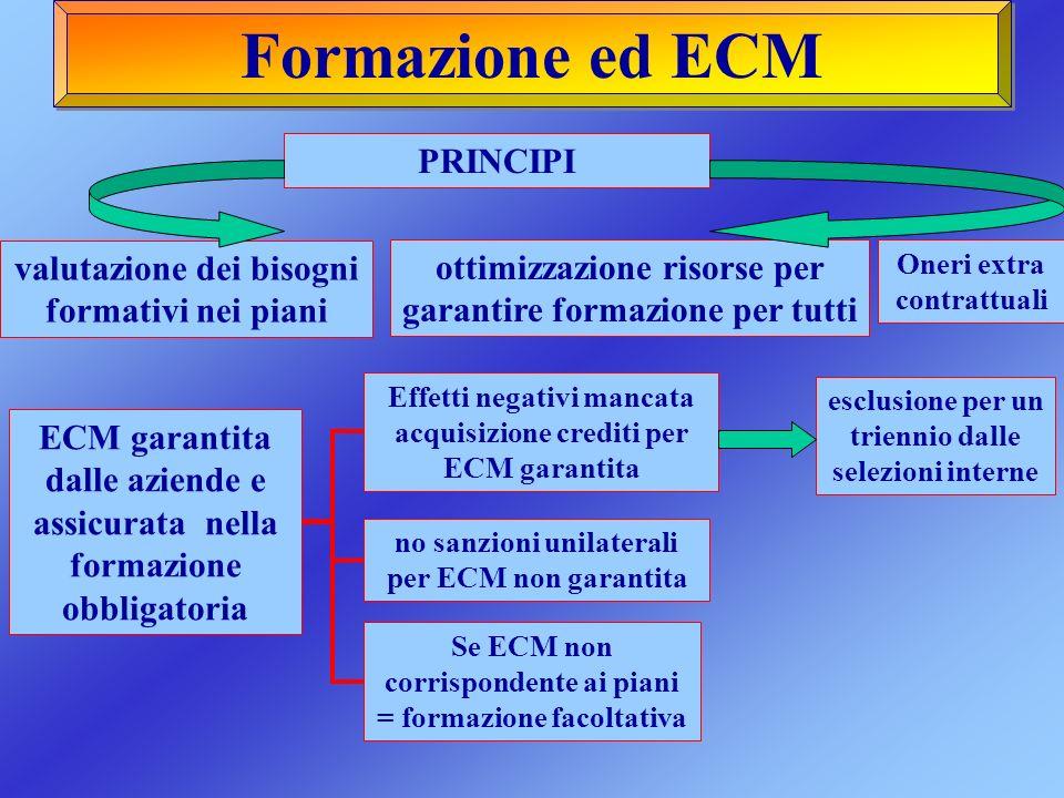 Formazione ed ECM PRINCIPI valutazione dei bisogni formativi nei piani