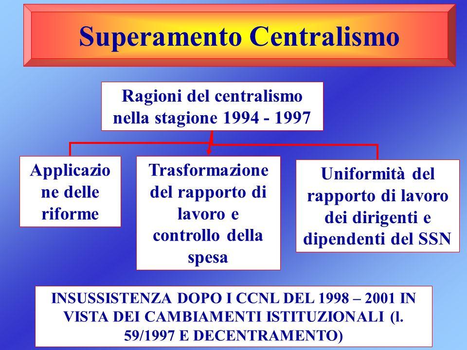 Superamento Centralismo