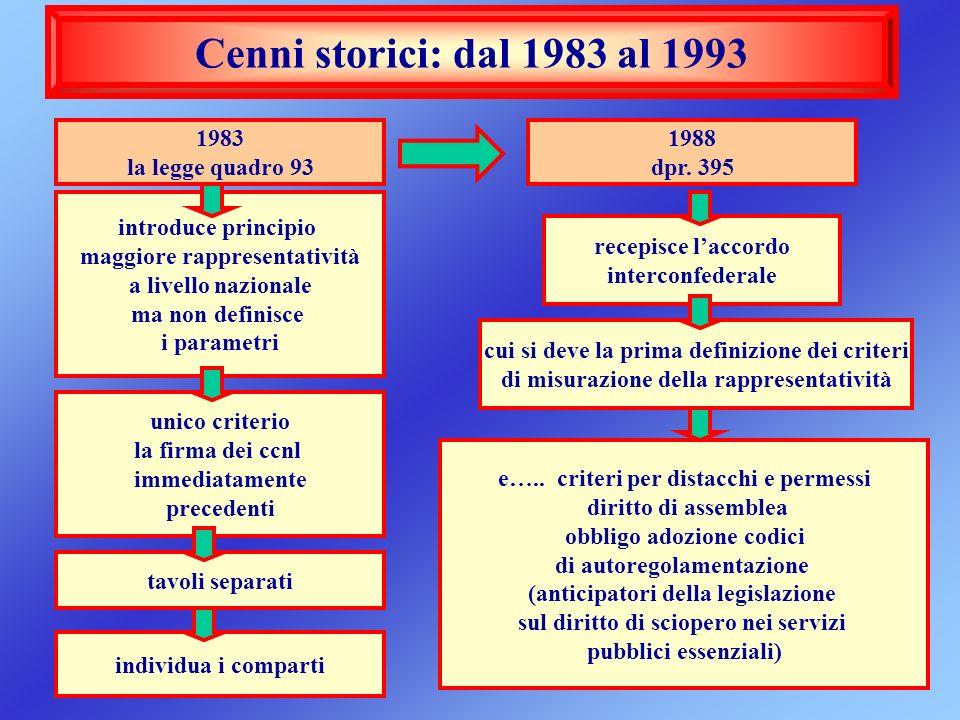 Cenni storici: dal 1983 al 1993 1983 la legge quadro 93 1988 dpr. 395