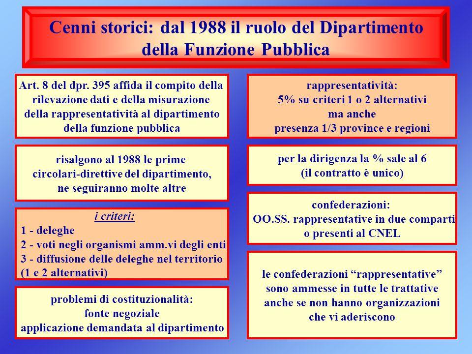 Cenni storici: dal 1988 il ruolo del Dipartimento della Funzione Pubblica