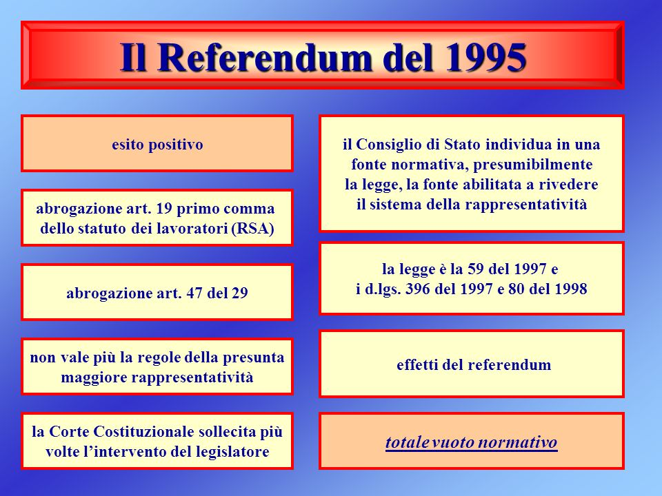 Il Referendum del 1995 totale vuoto normativo esito positivo