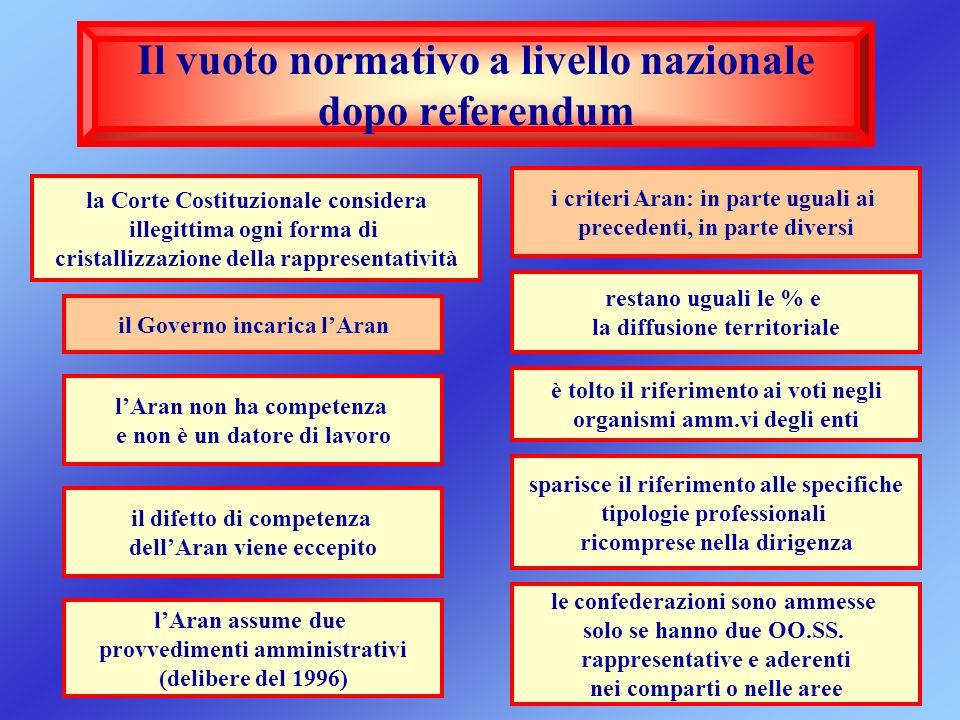 Il vuoto normativo a livello nazionale dopo referendum
