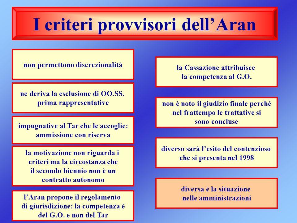 I criteri provvisori dell'Aran