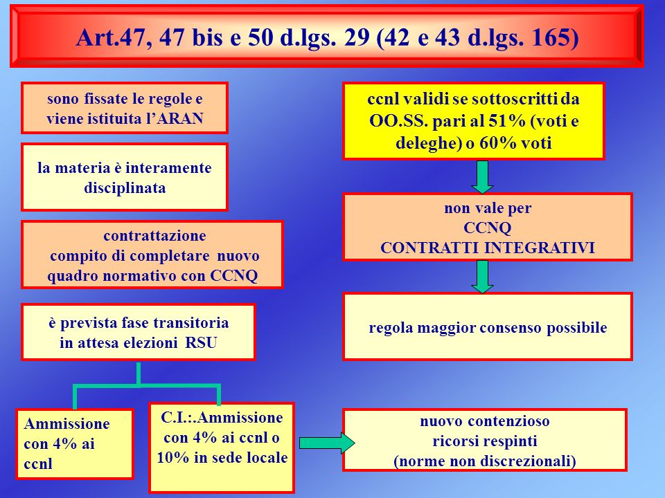 Art.47, 47 bis e 50 d.lgs. 29 (42 e 43 d.lgs. 165) sono fissate le regole e viene istituita l'ARAN.