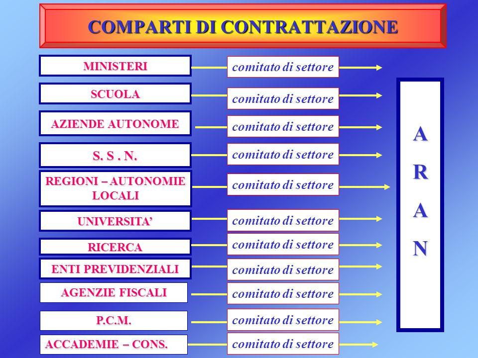 COMPARTI DI CONTRATTAZIONE