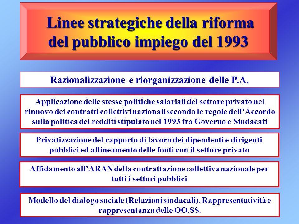 Linee strategiche della riforma del pubblico impiego del 1993