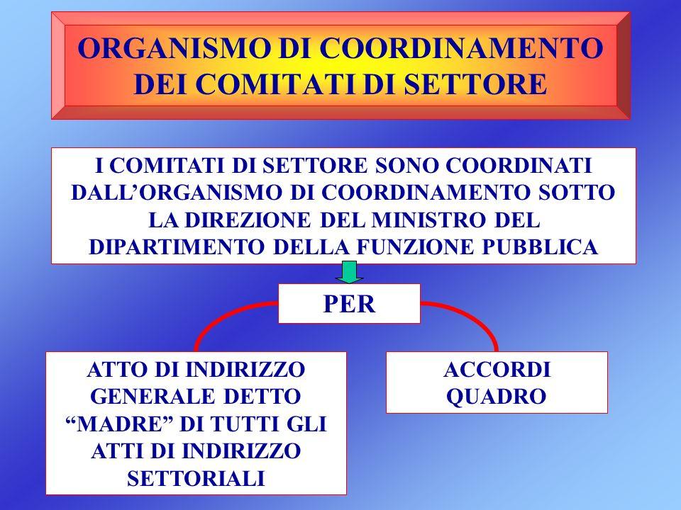 ORGANISMO DI COORDINAMENTO DEI COMITATI DI SETTORE