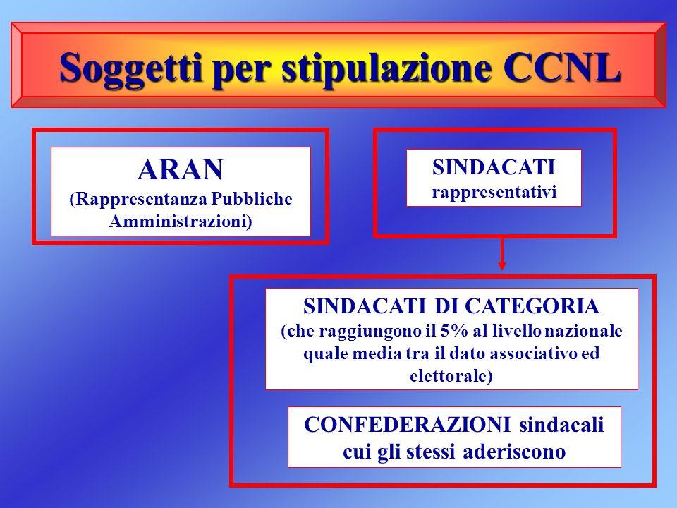 Soggetti per stipulazione CCNL Soggetti