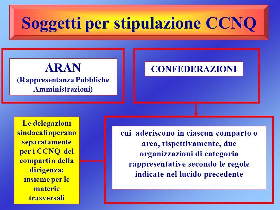 Soggetti per stipulazione CCNQ