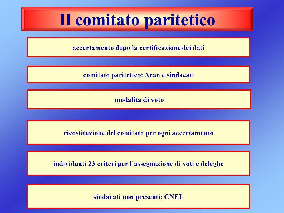 Il comitato paritetico