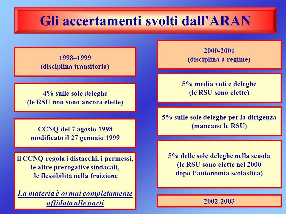 Gli accertamenti svolti dall'ARAN