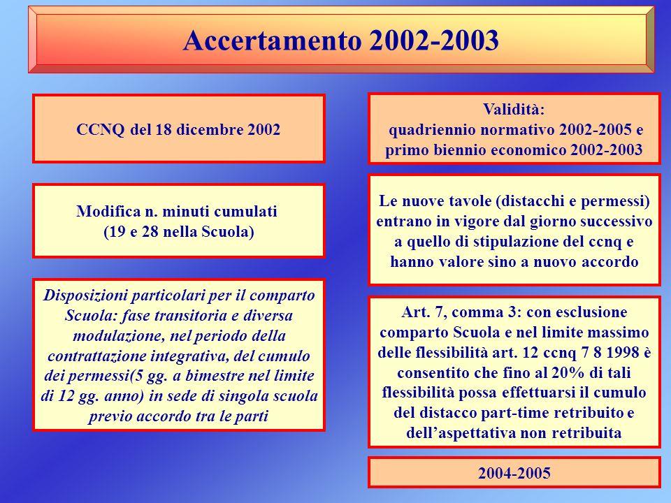 Accertamento 2002-2003 Validità: CCNQ del 18 dicembre 2002