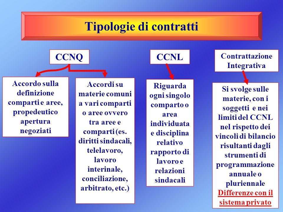 Tipologie di contratti