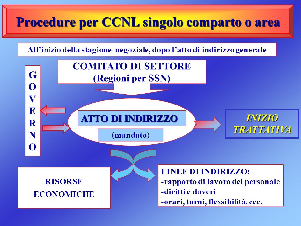 Procedure per CCNL singolo comparto o area