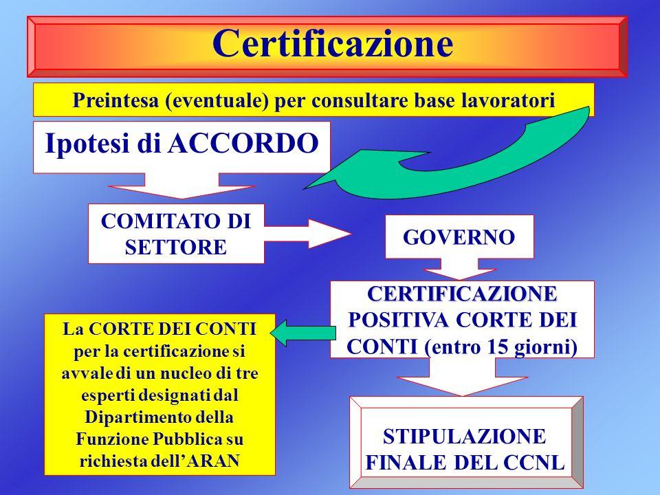 Certificazione Ipotesi di ACCORDO