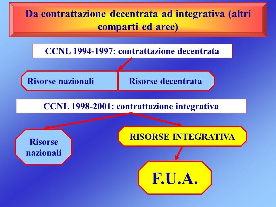 Da contrattazione decentrata ad integrativa (altri comparti ed aree)