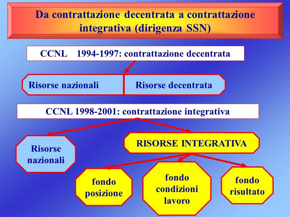 Da contrattazione decentrata a contrattazione integrativa (dirigenza SSN)