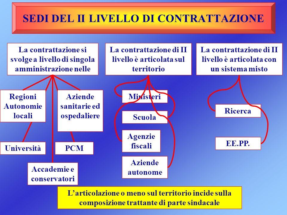 SEDI DEL II LIVELLO DI CONTRATTAZIONE