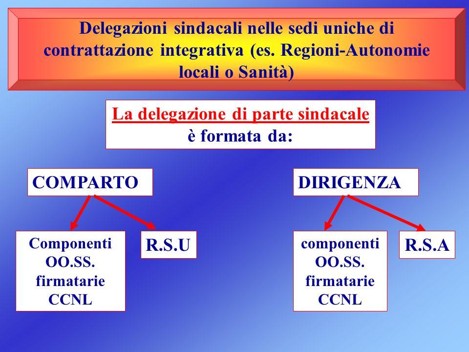 La delegazione di parte sindacale è formata da: