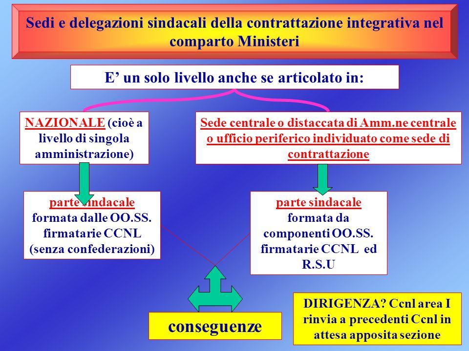 Sedi e delegazioni sindacali della contrattazione integrativa nel comparto Ministeri