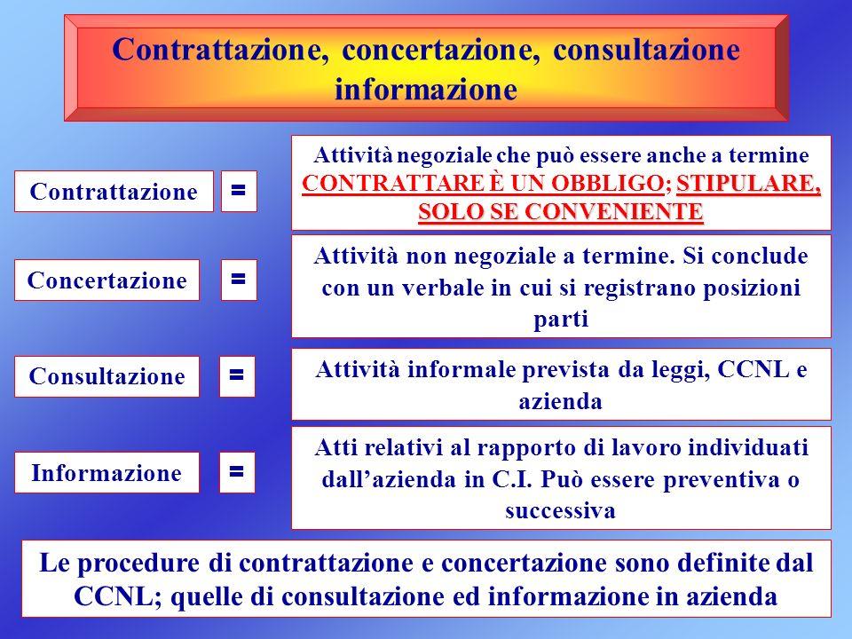 Contrattazione, concertazione, consultazione informazione