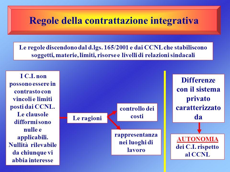Regole della contrattazione integrativa