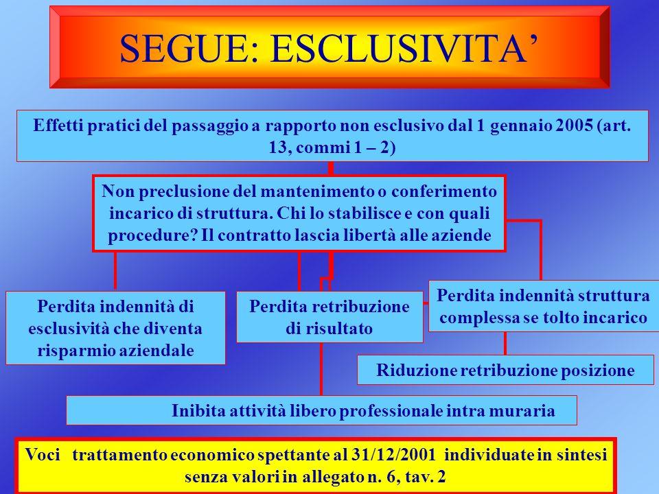 SEGUE: ESCLUSIVITA' Effetti pratici del passaggio a rapporto non esclusivo dal 1 gennaio 2005 (art. 13, commi 1 – 2)