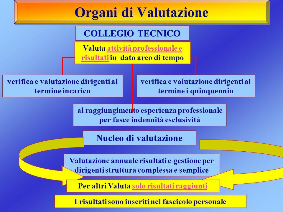 Organi di Valutazione COLLEGIO TECNICO Nucleo di valutazione