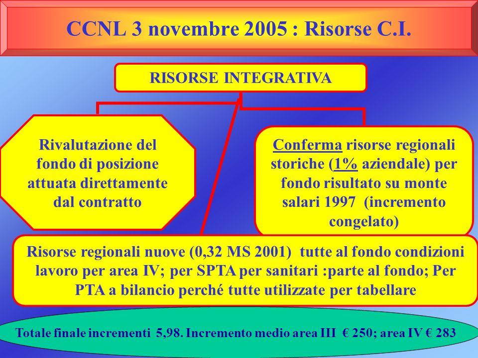 CCNL 3 novembre 2005 : Risorse C.I.