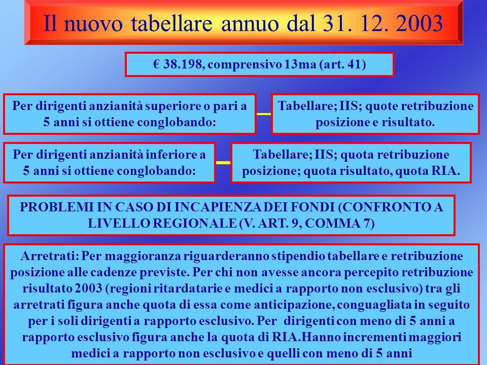 Il nuovo tabellare annuo dal 31. 12. 2003