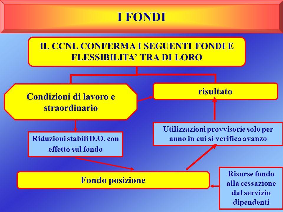 I FONDI IL CCNL CONFERMA I SEGUENTI FONDI E FLESSIBILITA' TRA DI LORO