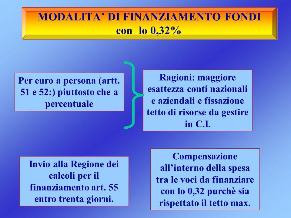 MODALITA' DI FINANZIAMENTO FONDI con lo 0,32%