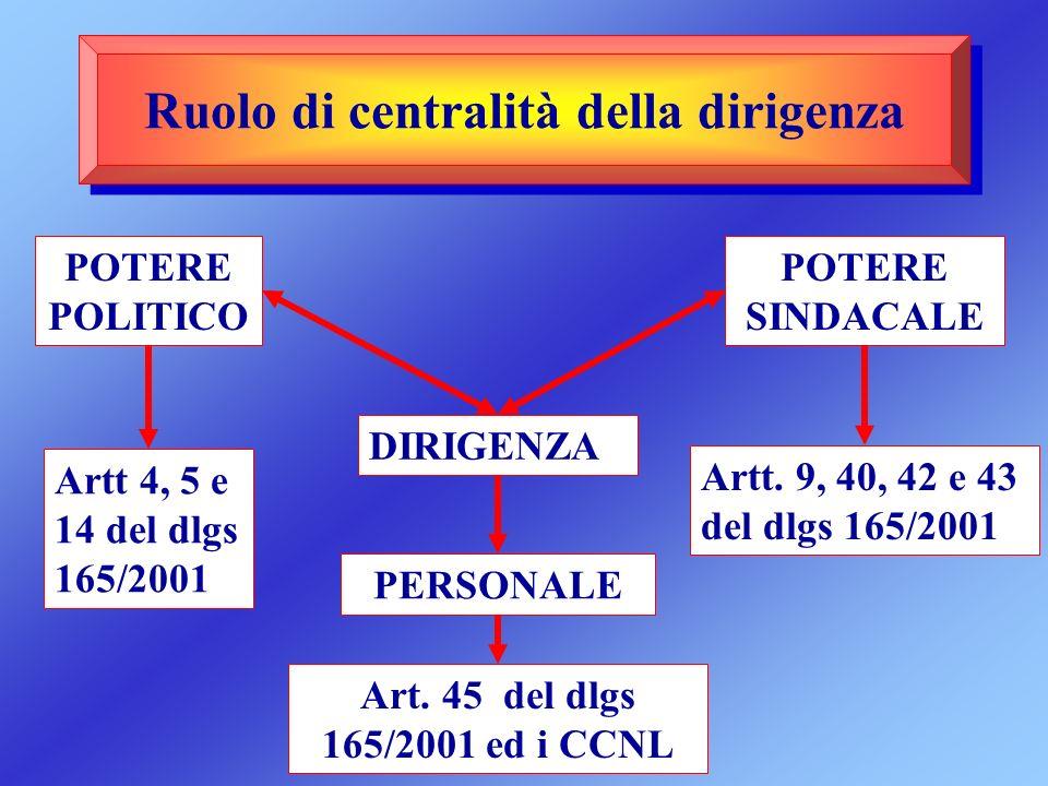 Ruolo di centralità della dirigenza
