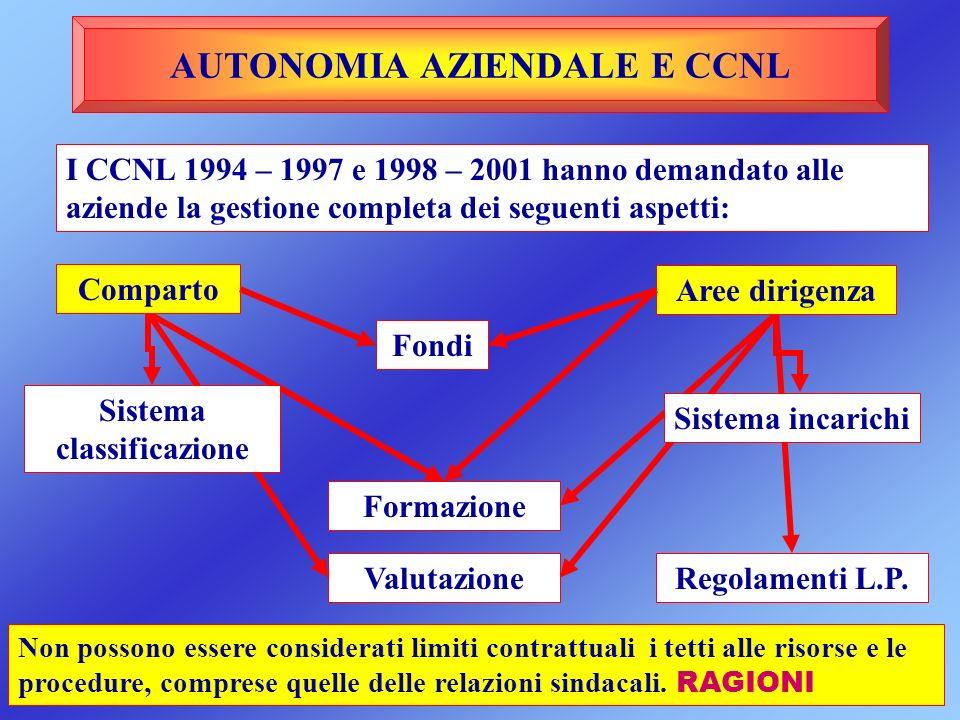 AUTONOMIA AZIENDALE E CCNL